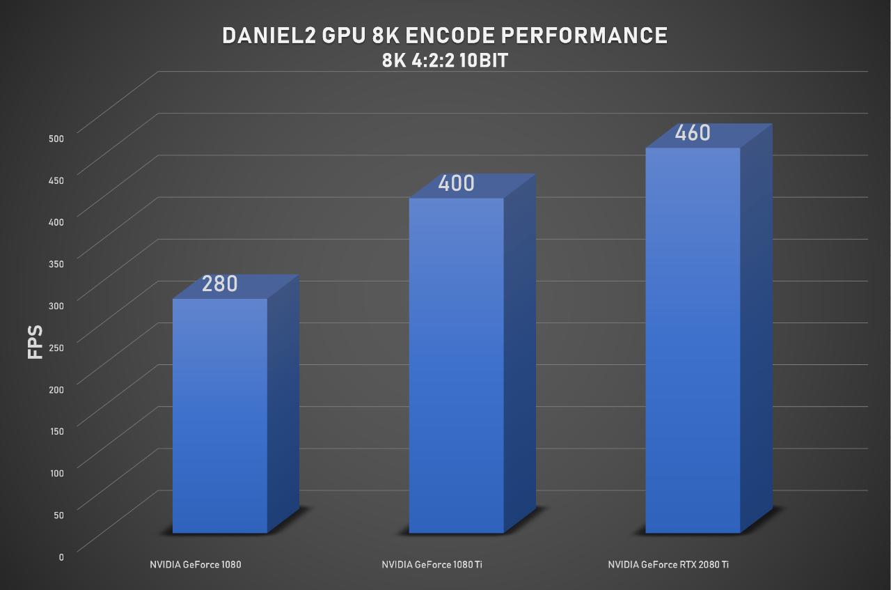 Daniel2 - world's fastest video codec